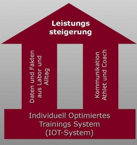 Cycling-Coach-Lab - IOT-System Schemata